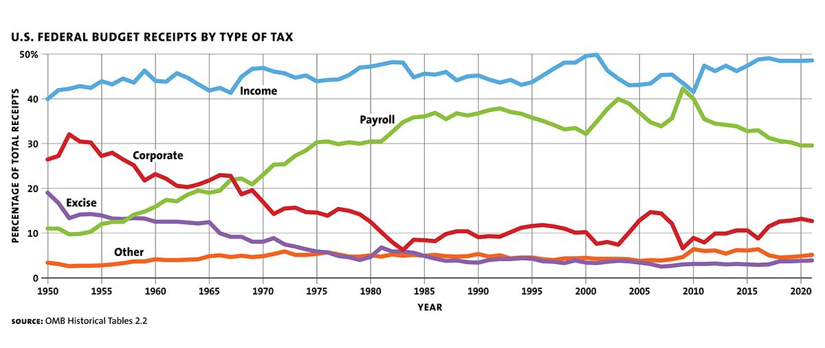Abolish Profits Taxes!
