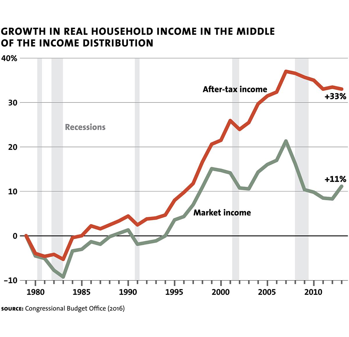 Household Debt Milken Institute Review