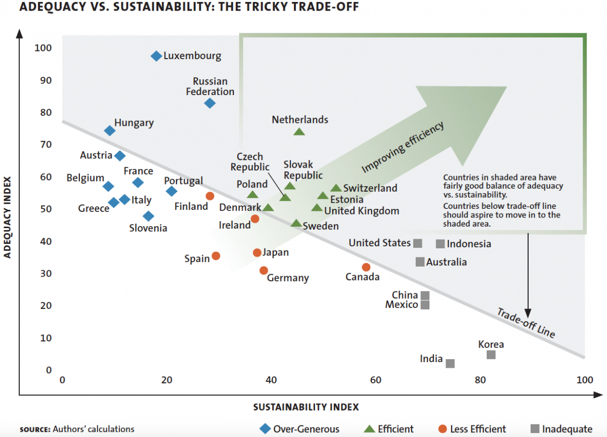 ADEQUACY VS. SUSTAINABILITY: THE TRICKY TRADE-OFF