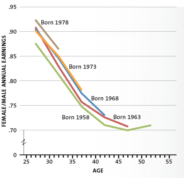 RELATIVE ANNUAL EARNINGS OF COLLEGE GRADUATES BY BIRTH COHORT 1958 1978