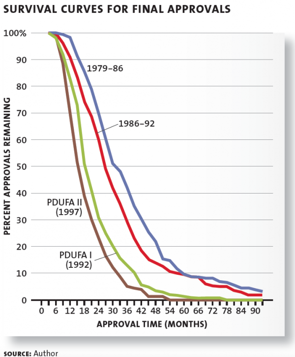 SURVIVAL CURVES FOR FINAL APPROVALS